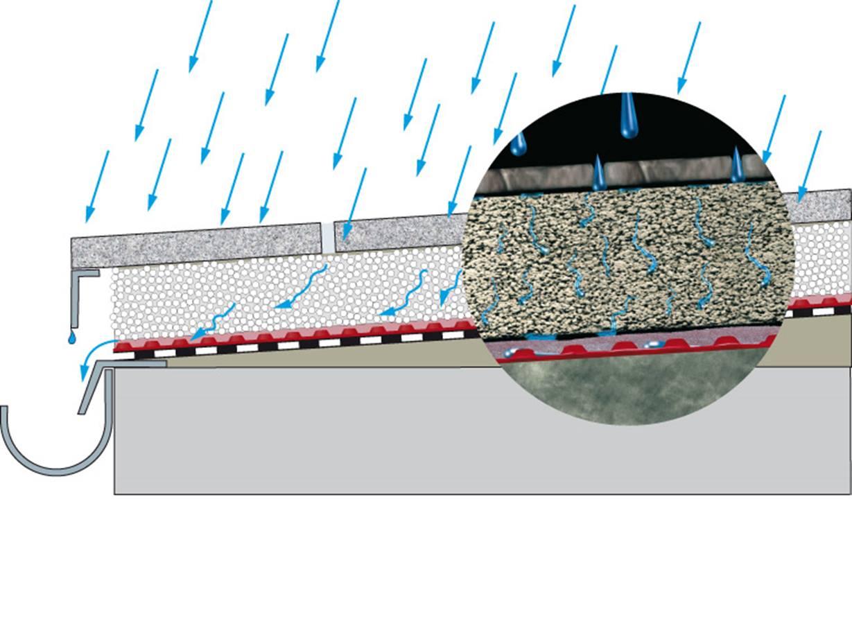 Terrassenplatten auf Beton verlegen   jonastone